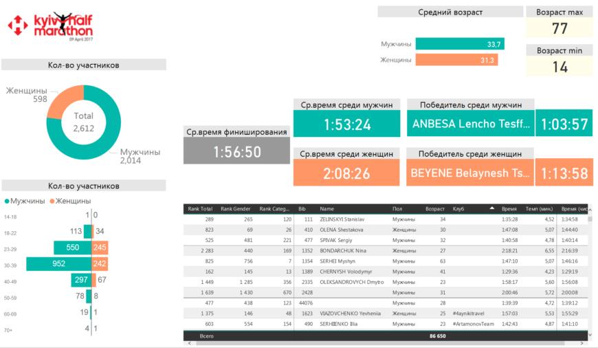 Инфопанель с аналитикой результатов Kyiv Halfmarathon 2017. Главная страница