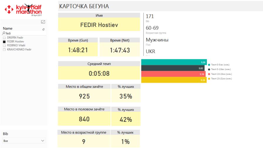 Инфопанель с аналитикой результатов Kyiv Halfmarathon 2017. Карточка бегуна
