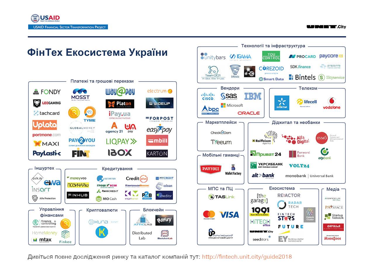 Bintels на первой в Украине карте fintech
