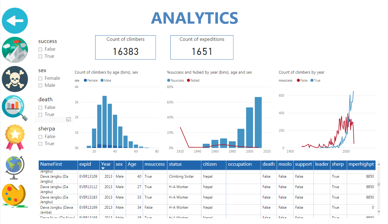 Раздел меню Analytics